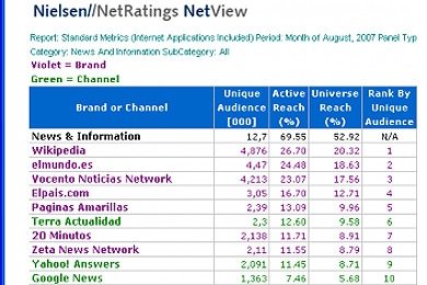 Nielsen/Netrating elpais Agosto
