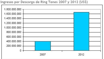 ringtones-america