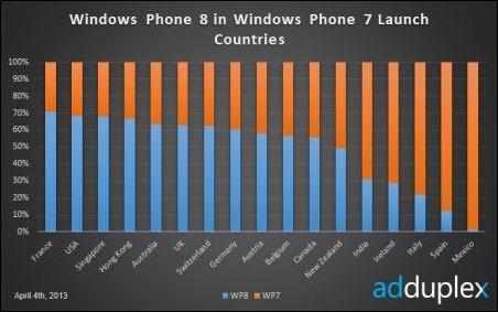Lumia 920 es el Windows Phone más usado