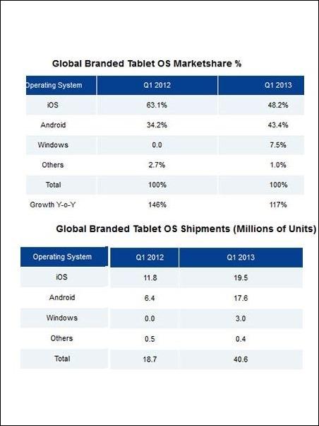 ventas-tablets