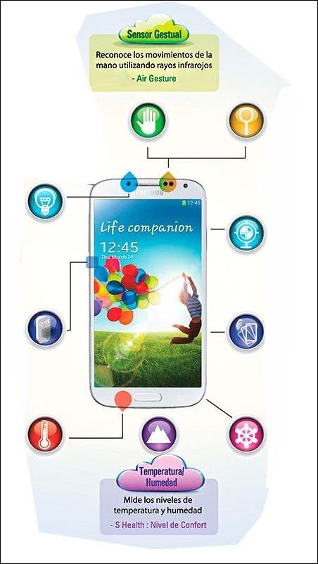 infografia-Samsung-s4-00