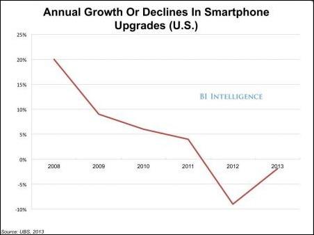 upgrades-smartphones