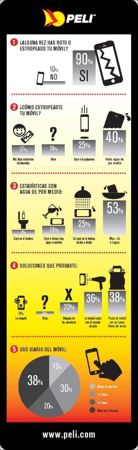 Infografía - Smartphones