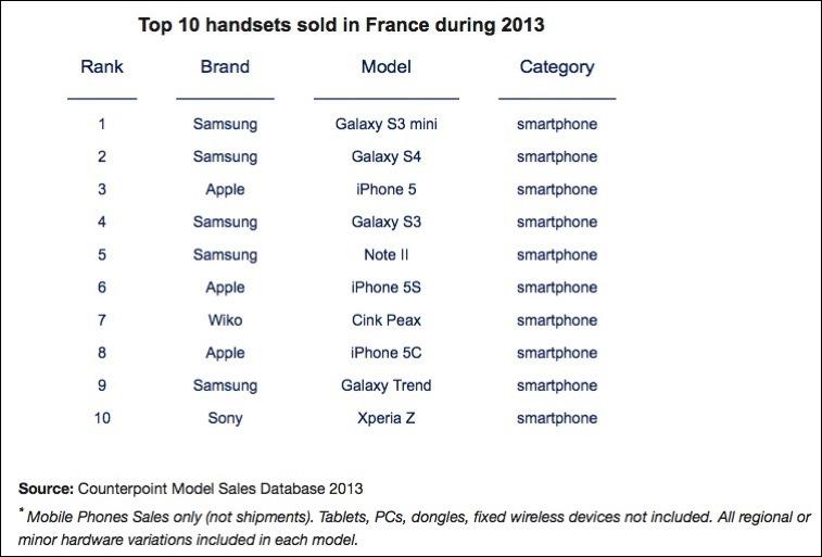 ventas-moviles-francia-2013
