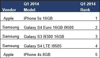 ventas-moviles-1Q14