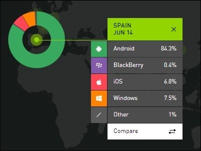 Los Windows Phone superan al iPhone en España