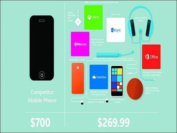 Microsoft afirma que el Lumia 635 supera en todo al iPhone 6.