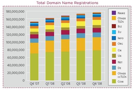 total dominios 2008