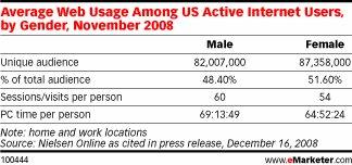 uso hombres y mujeres internet USA