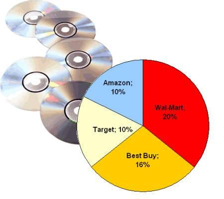 venta cds usa