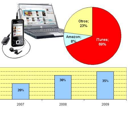 ventas musica online
