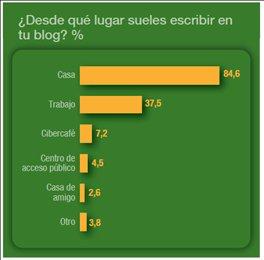 blogosfera hispana