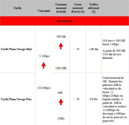 vodafone-tarifas-internet-movil-1