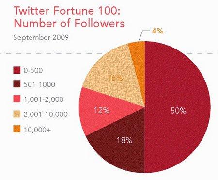 fortune100-followers