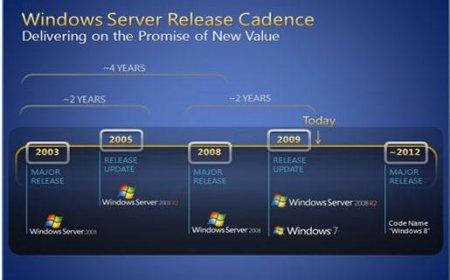windows server release cadence