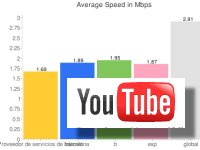 YouTube marca récords en mayo superando los cien videos vistos por visitante