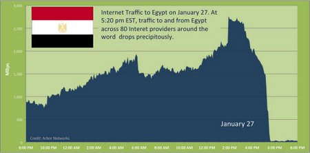 egipto internet