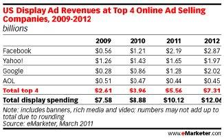 eMarketer publicidad online