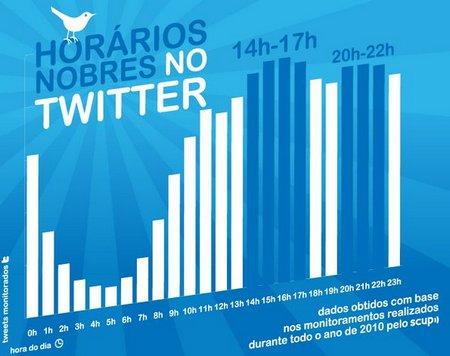horarios Twitter