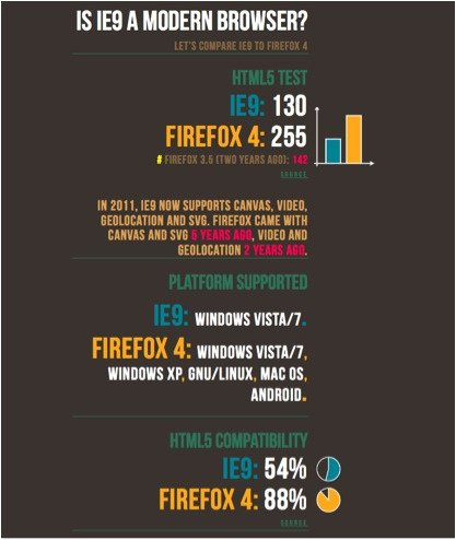 html5 compatibilidad firefox - IE9
