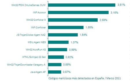 ranking virus marzo 2011 Eset