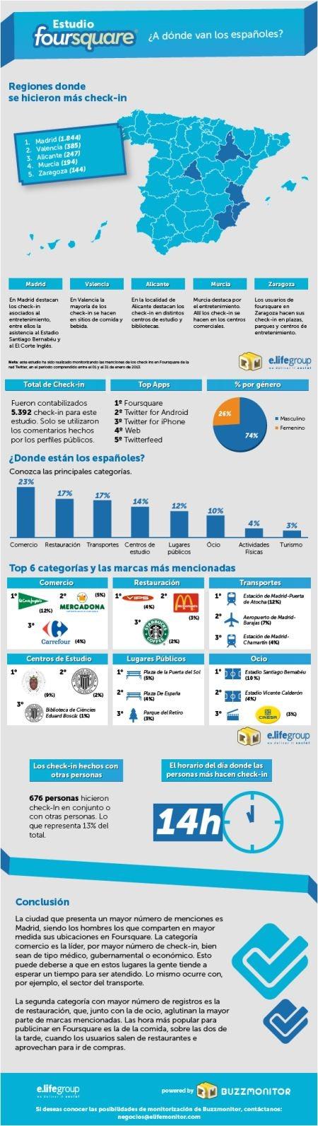 Españoles en Foursquare 2013