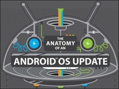 HTC-Android-os-updated