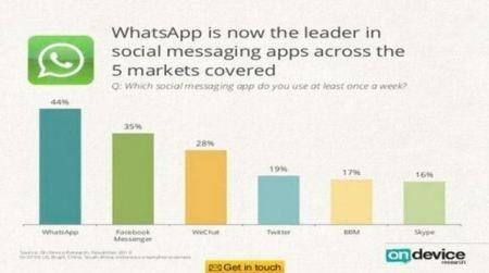 WhatsApp-ondevic