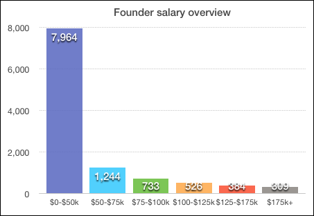 Founder-salary-overview