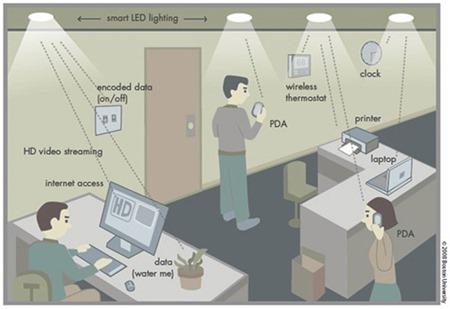 """Es """"Lifi"""" (internet a través de la luz) la alternativa al Wifi"""