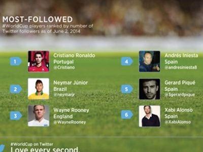 Los jugadores del Mundial Brasil 2014 con más seguidores en Twitter