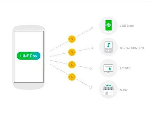Line Pay ya está disponible en todo el mundo