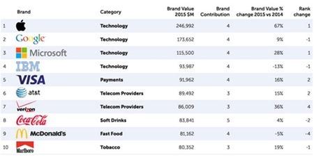 ranking-marcas-BrandZ