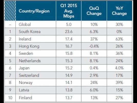 internet-ranking-corea-sur