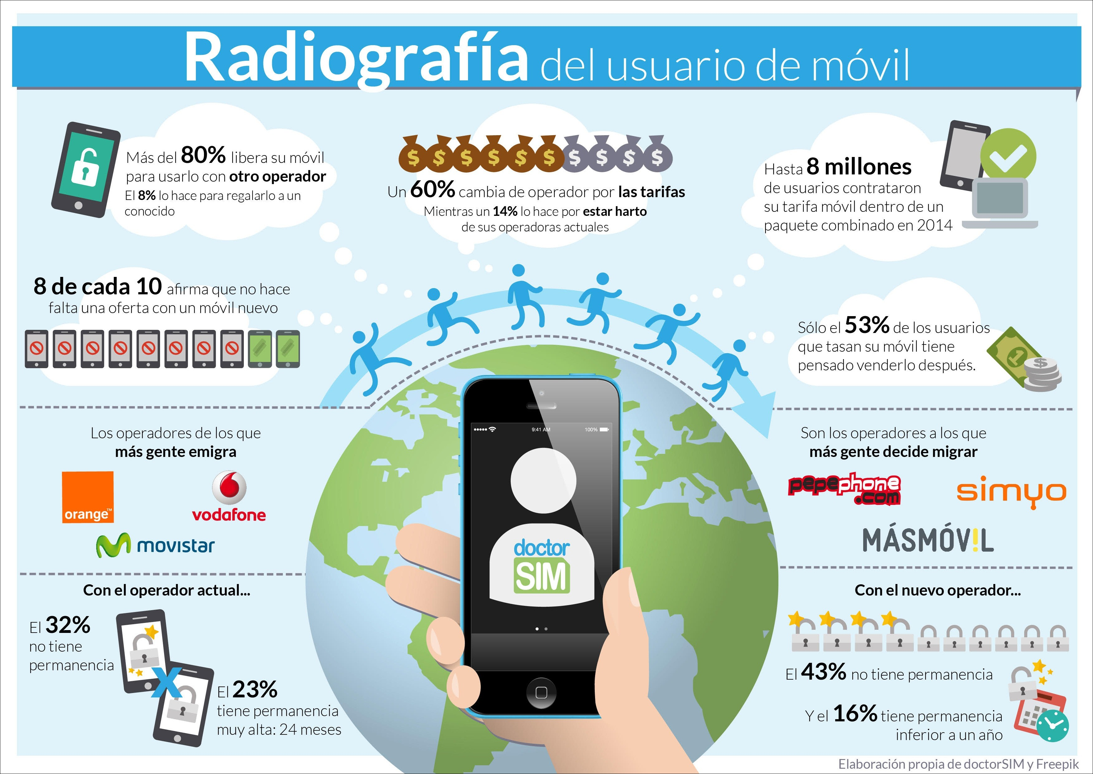 radiografia-usuario-movil